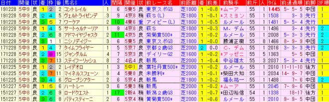 ホープフルS2020 過去5年前走データ表