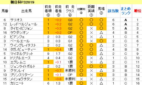 朝日杯FS2019 傾向まとめ表