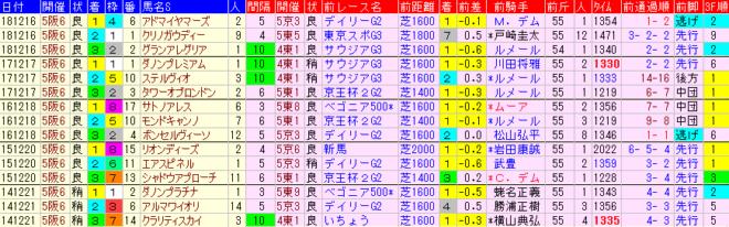 朝日杯FS2019 過去5年前走データ表