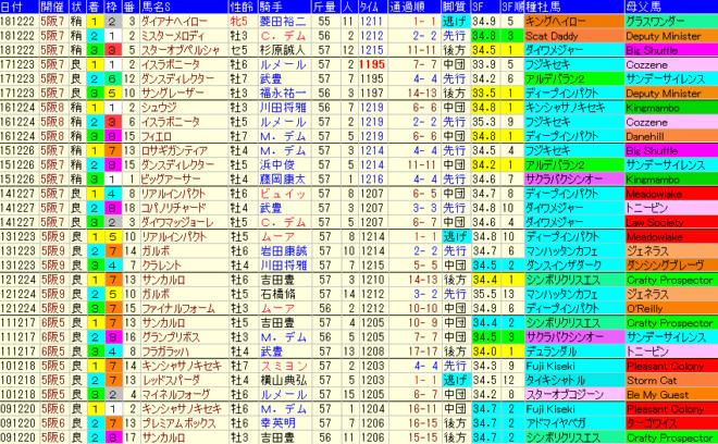 阪神C2019 過去10年成績データ表