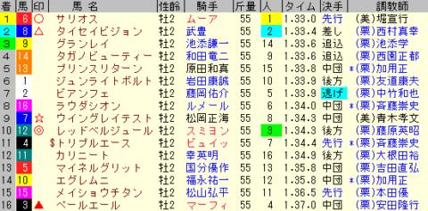 朝日杯FS2019 レース結果全着順