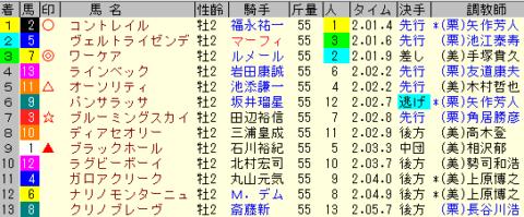 ホープフルS2019 レース結果全着順
