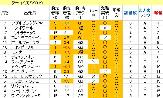 ターコイズS2019 傾向まとめ表