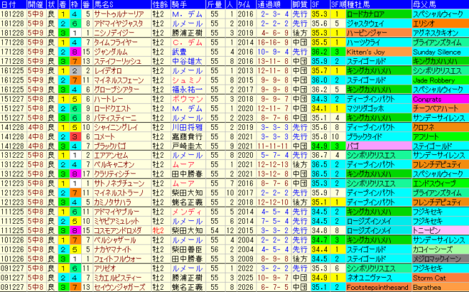 ホープフルS2019 過去10年成績データ表