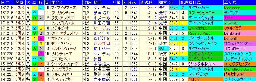 朝日杯FS2019 過去5年成績データ表