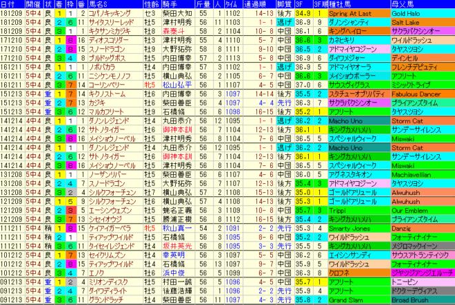 カペラS2019 過去10年成績データ表