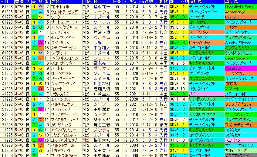 ホープフルS2020 過去10年成績データ表