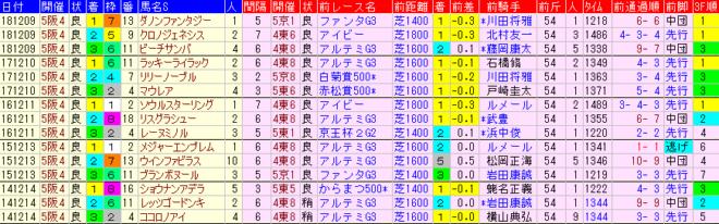 阪神JF2019 過去5年前走データ表