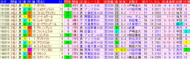 中日新聞杯2019 過去5年前走データ表