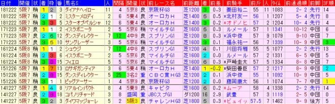 阪神C2019 過去5年前走データ表