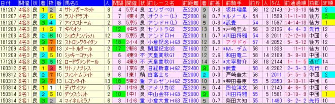 中日新馬杯2020 過去5年前走データ表
