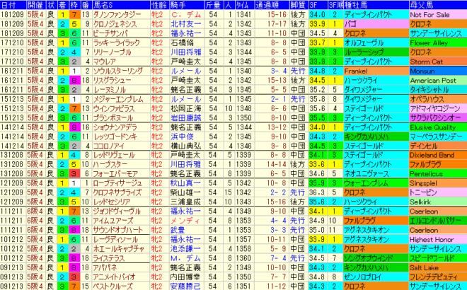 阪神JF2019 過去10年成績データ表