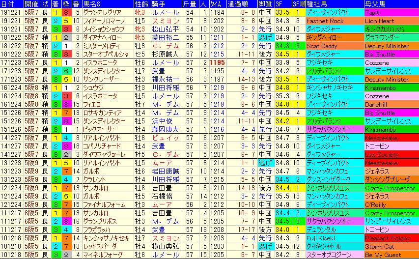 阪神カップ2020 過去10年成績データ表