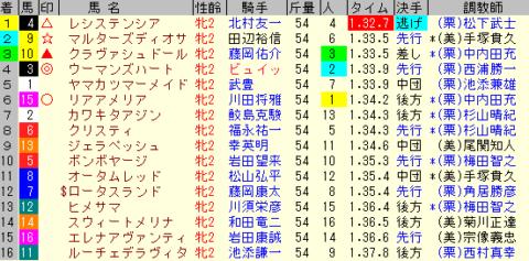 阪神JF2019 レース結果全着順
