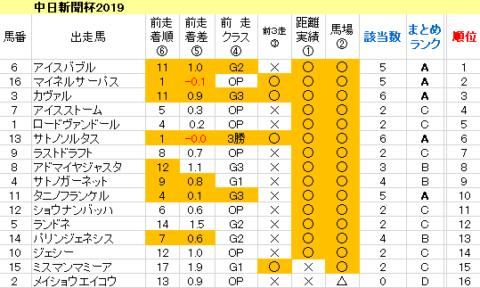 中日新聞杯2019 傾向まとめ表