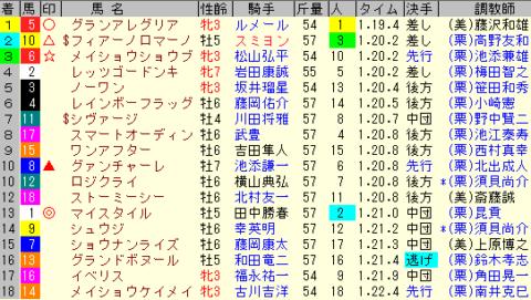 阪神C2019 レース結果全着順