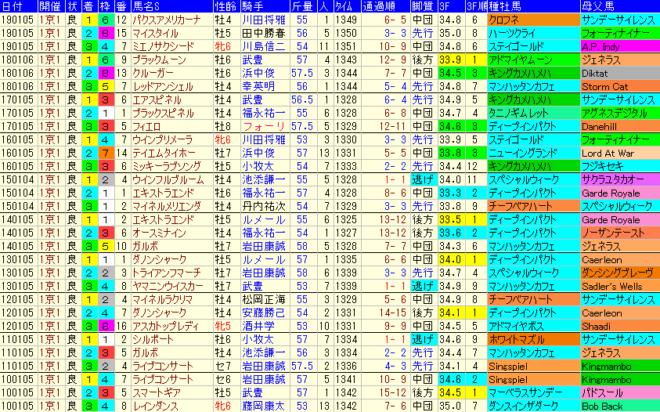 京都金杯2020 過去10年成績データ表
