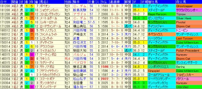 中日新聞杯2019 過去7年成績データ表