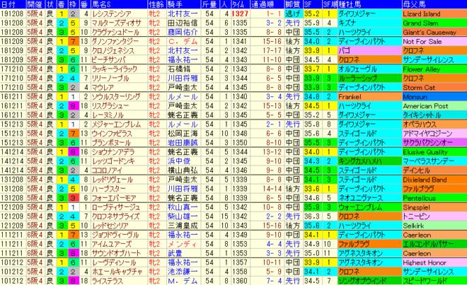 阪神JF2020 過去10年成績データ表