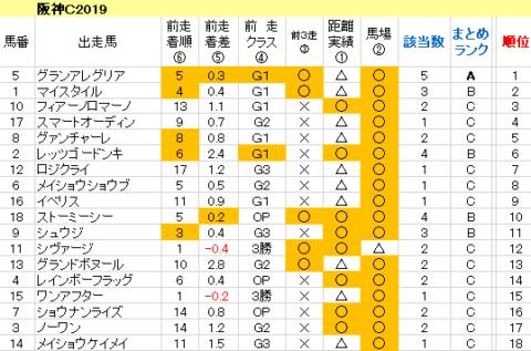 阪神C2019 傾向まとめ表