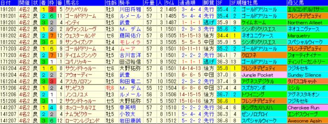 チャンピオンズC2020 過去6年成績データ表