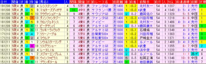 阪神JF2020 過去5年前走データ表