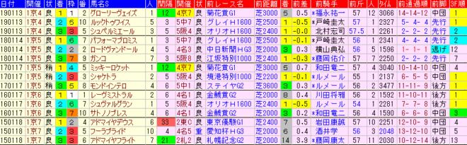 日経新春杯2020 過去5年前走データ表
