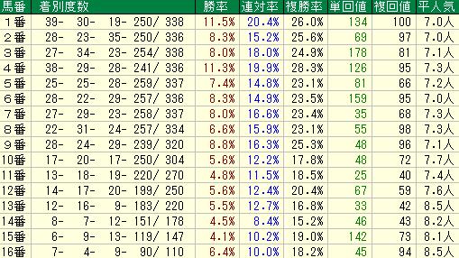 東海S2020 馬番データ