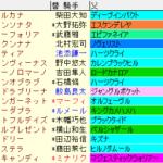 フェアリーS2020 枠順確定ラップギア適性値