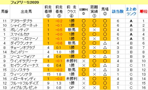 フェアリーS2020 傾向まとめ表