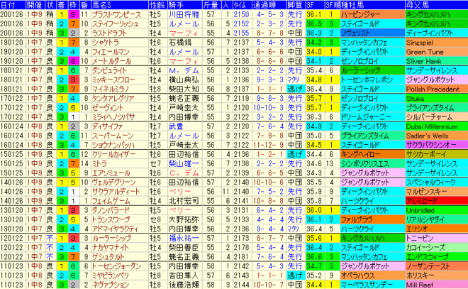 AJCC2021 過去10年成績データ表