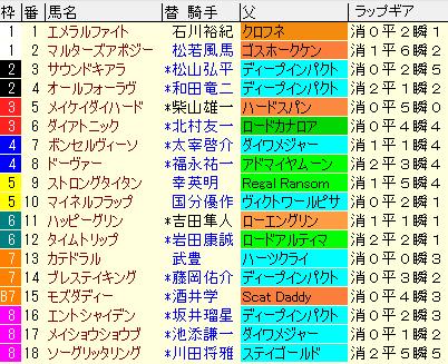 京都金杯2020 枠順確定ラップギア適性値