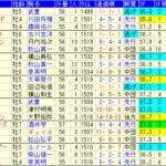 東海S2021 過去7年成績データ表