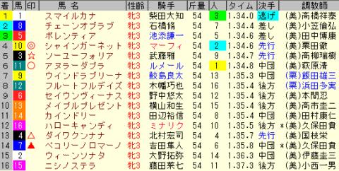 フェアリーS2020 レース結果全着順