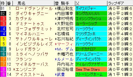 白富士S2020 枠順確定ラップギア適性値