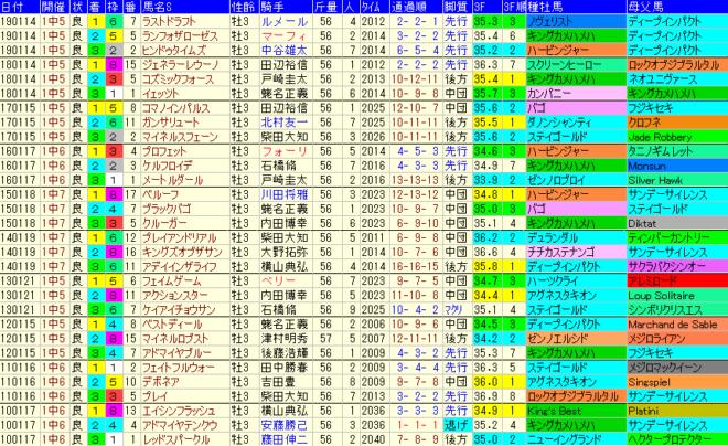 京成杯2020 過去10年成績データ表