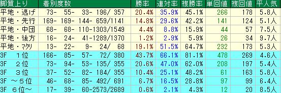 東海S2020 脚質データ