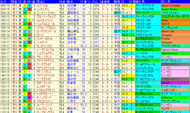 日経新春杯2021 過去10年成績データ表