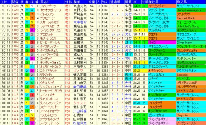 フェアリーS2020 過去10年成績データ表