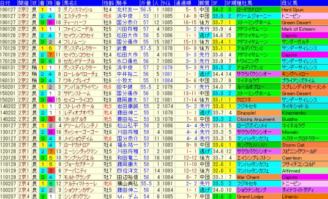 シルクロードS2020 過去10年成績データ表