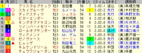 京成杯2020 レース結果全着順