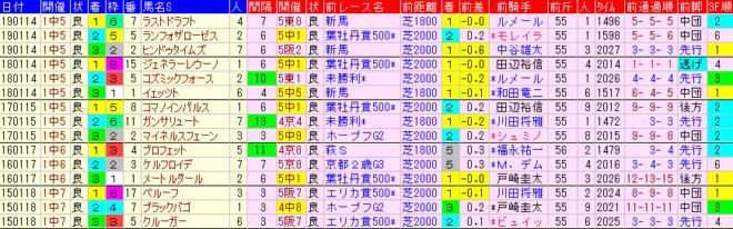 京成杯2020 過去5年前走データ表