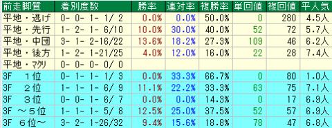 白富士S2020 前走脚質データ