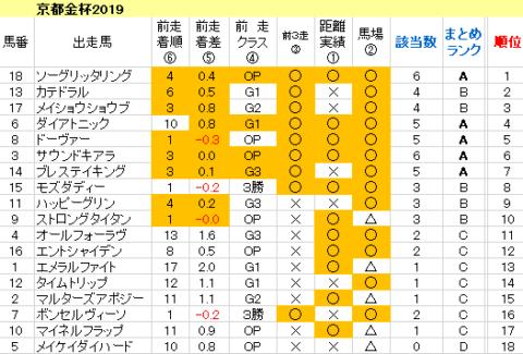 京都金杯2020 傾向まとめ表