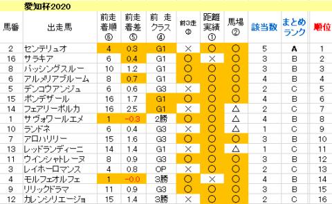 愛知杯2020 傾向まとめ表