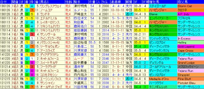 愛知杯2021 過去7年成績データ表