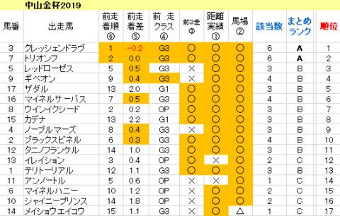中山金杯2020 傾向まとめ表