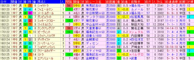 AJCC2020 過去5年前走データ表