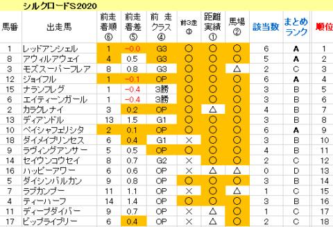 シルクロードS2020 傾向まとめ表