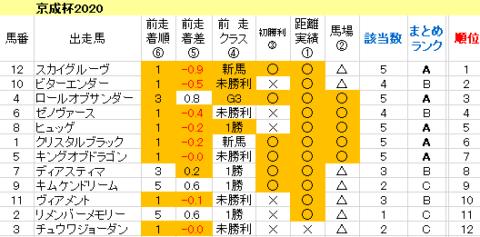 京成杯2020 傾向まとめ表